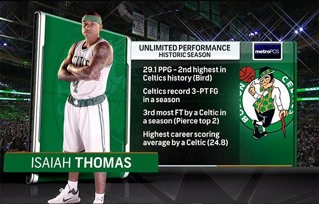 Isaiah-Thomas-2017-Celtics-Stats